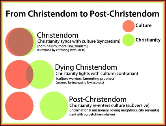 Christendom and Culture
