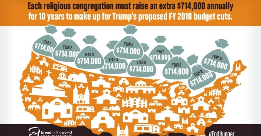 Analysis: Congregations Can't Make up for Proposed Federal Budget Cuts