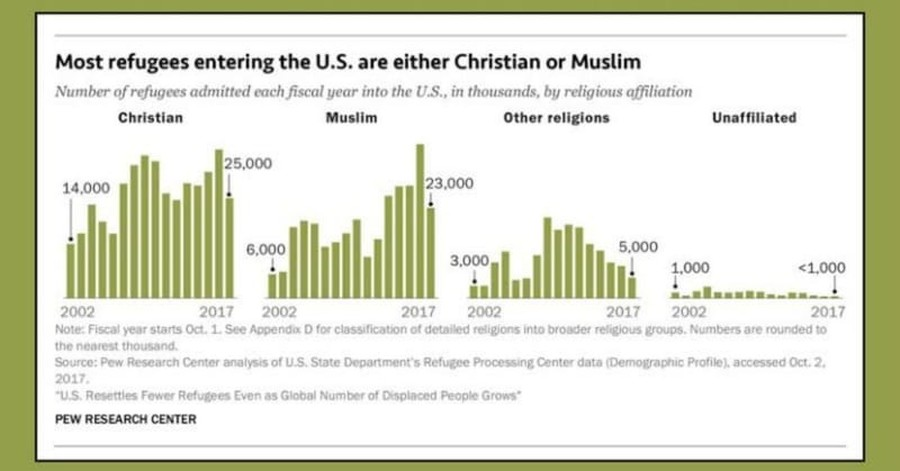 Muslim Refugees to US Outnumbered by Christians in Last 15 Years